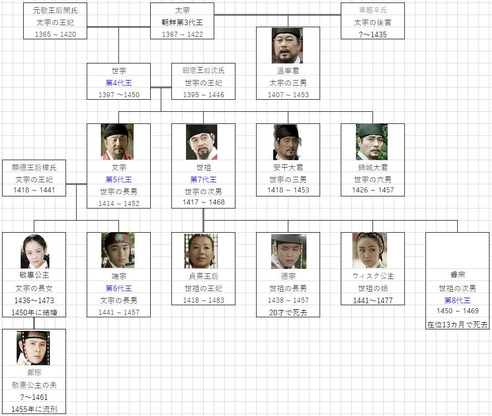 王女の男 王族家系図