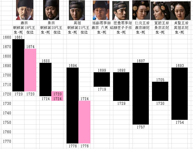 朝鮮王朝ヨニン君とミルプン君の年表