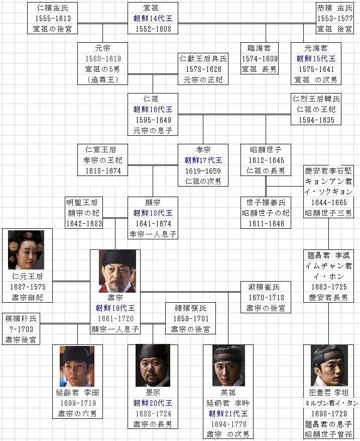 朝鮮王朝王族家系図