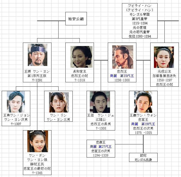 王は愛する 家系図